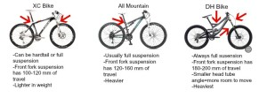 MTB differences